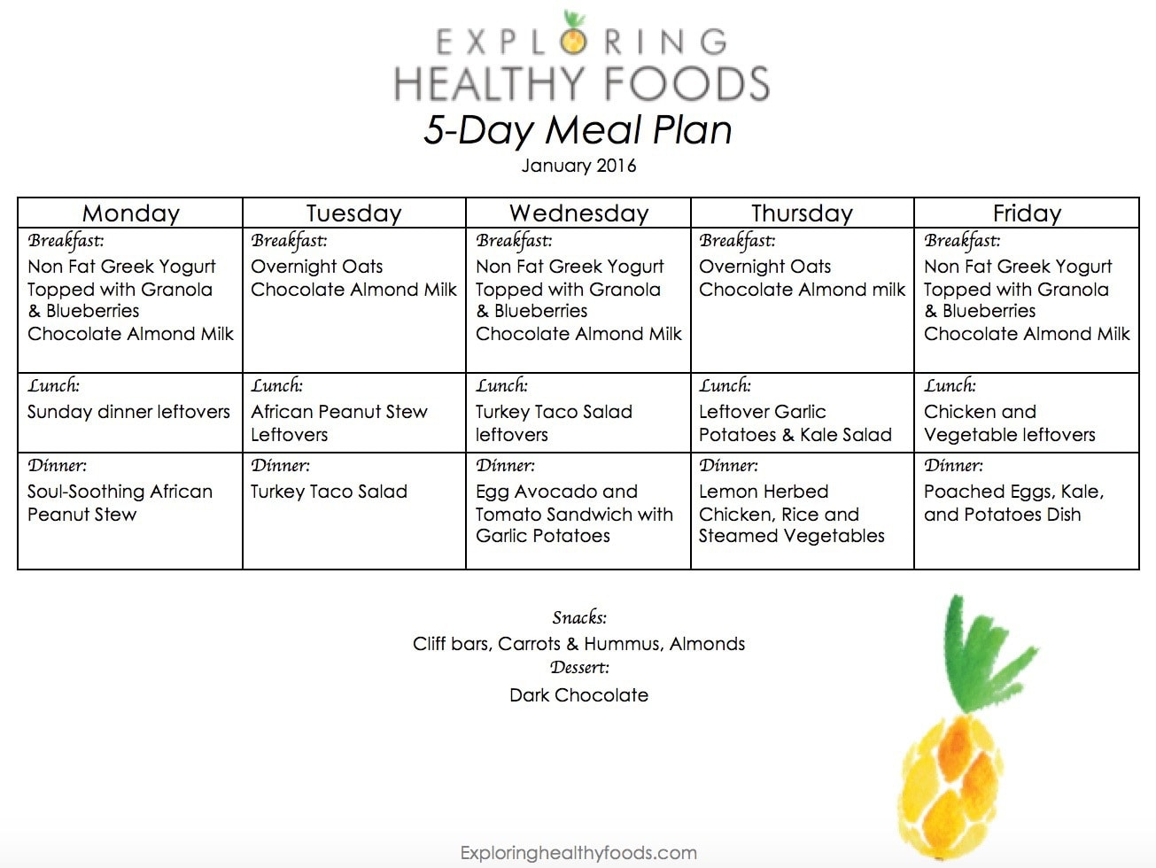 Basic healthy eating plan - Happy New Year